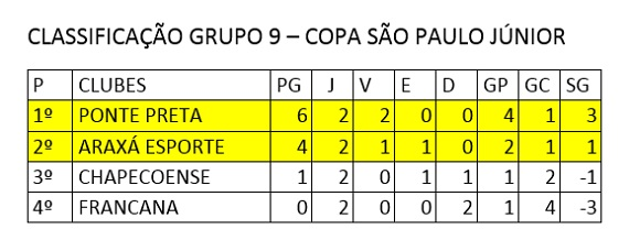 Classificação 2ª rodada Copa SP Júnior